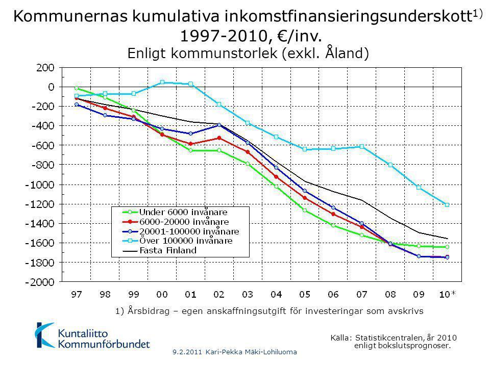 Kommunernas kumulativa inkomstfinansieringsunderskott 1) 1997-2010, €/inv.