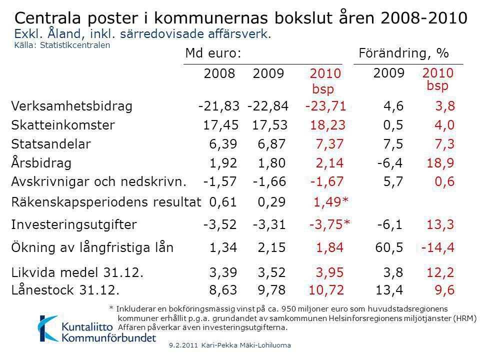 Kommunsektorns resultat för räkenskapsperioderna 1997-2010, md € 2) Avskrivningar ersatta med egen anskaffningsutgift för investeringar som avskrivs.
