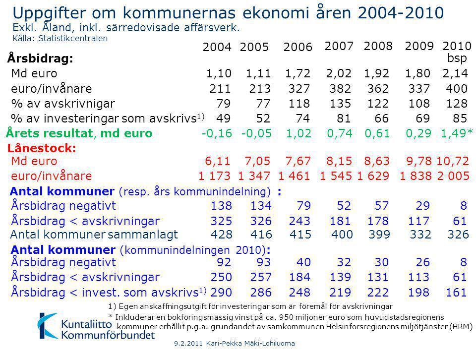 9.2.2011 Kari-Pekka Mäki-Lohiluoma Kumulativ skillnad mellan kommunsektorns årsbidrag och av- skrivningar samt inkomstfinansieringsunderskott 1) 1997-2010, md € 1)Årsbidrag – egen anskaffningsutgift för investeringar som avskrivs Källa: Statistikcentralen, år 2010 enligt bokslutsprognoser.