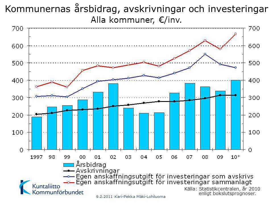 - 2000 Fasta Finland 40001-100000 10001- 20000 2001- 6000 20001- 40000 100001- 6001- 10000 9.2.2011 Kari-Pekka Mäki-Lohiluoma Kommunernas årsbidrag enligt kommunstorlek 2010 (BSP) Årsbidrag i % av avskrivningar och investeringar som avskrivs 1) Fasta Finland I % av egen anskaffningsutgift för investeringar som avskrivs 1) I % av avskrivningar 1) (Investeringsutgifter– inköp av land- och vattenområden – inköp av aktier och andelar) – finansieringsandelar för investeringar Källa: Statistikcentralen Antal invånare 31.12.2010 (förhandsuppgift)
