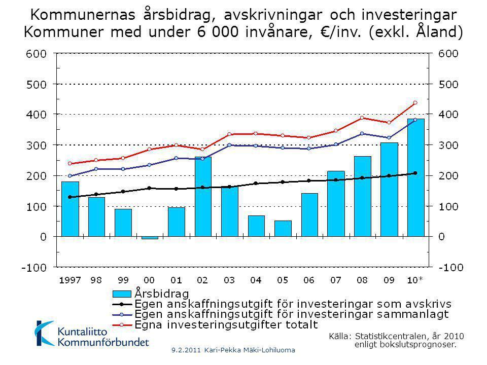 9.2.2011 Kari-Pekka Mäki-Lohiluoma Kommunernas årsbidrag, avskrivningar och investeringar Kommuner med 6 000-20 000 invånare, €/inv.
