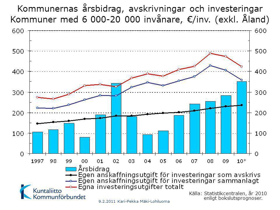 9.2.2011 Kari-Pekka Mäki-Lohiluoma Kommunernas årsbidrag, avskrivningar och investeringar Kommuner med 20 001-100 000 invånare, €/inv.