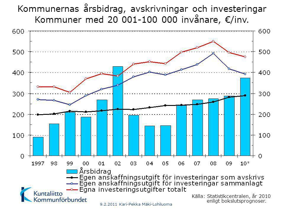 9.2.2011 Kari-Pekka Mäki-Lohiluoma Kommunernas årsbidrag, avskrivningar och investeringar Kommuner med över 100 000 invånare, €/inv.