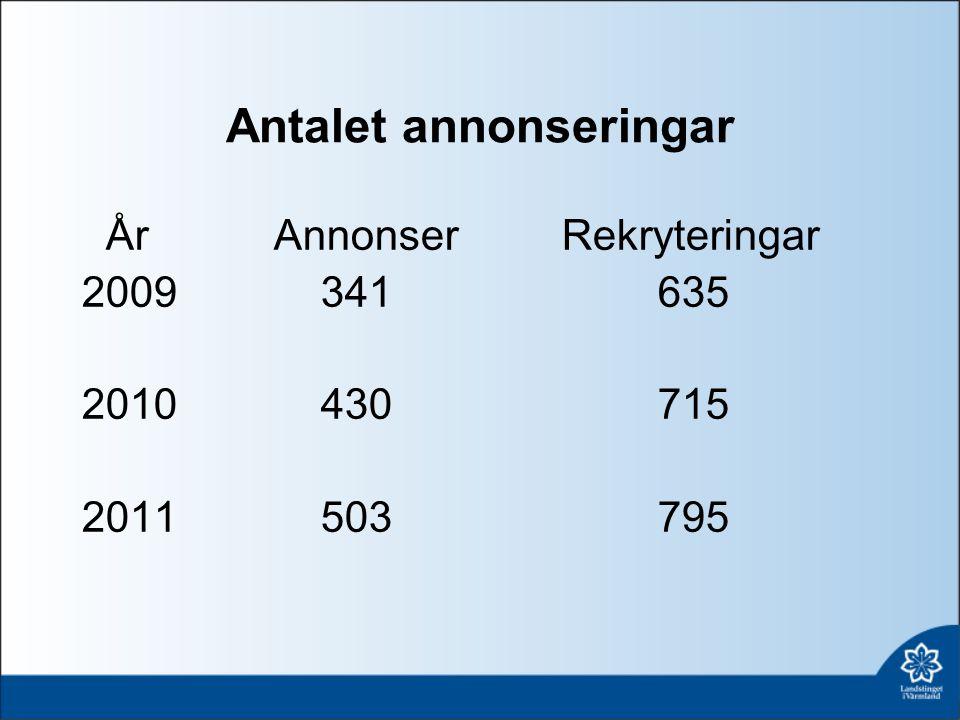 Antalet annonseringar ÅrAnnonserRekryteringar 2009 341635 2010 430715 2011 503795