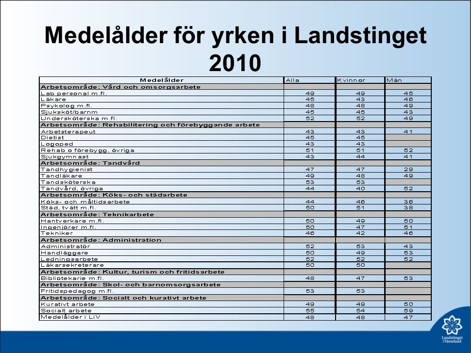 Medelålder för yrken i Landstinget 2010