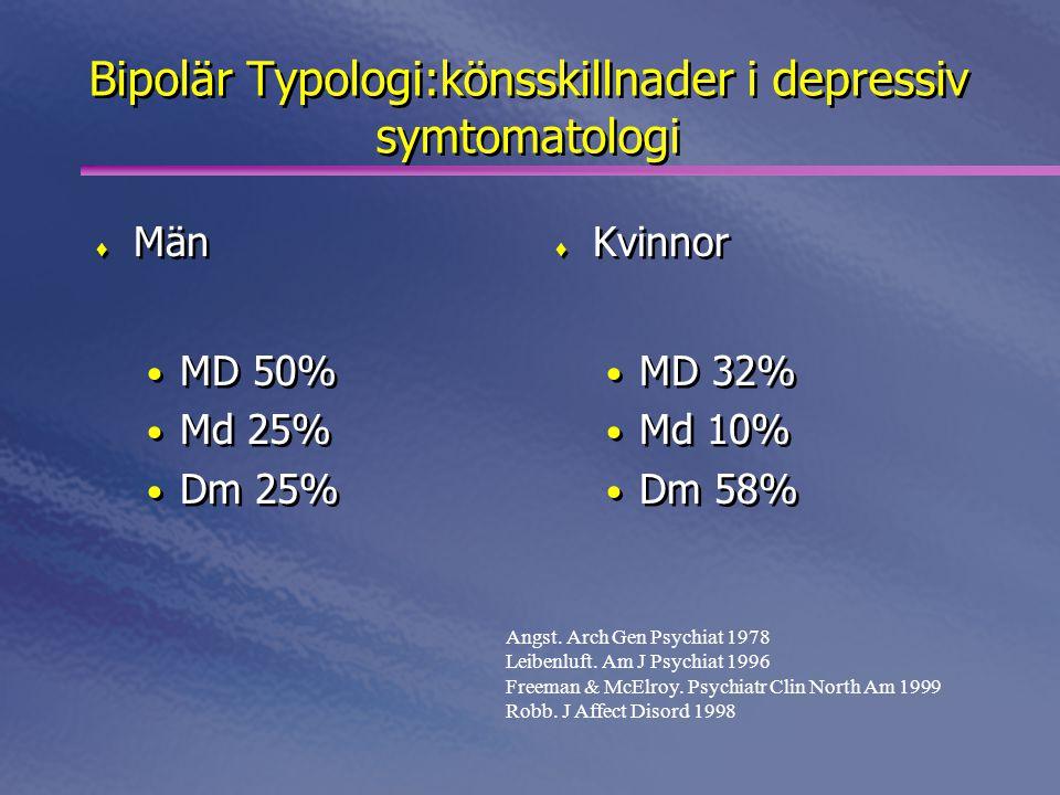 Bipolär Typologi:könsskillnader i depressiv symtomatologi  Män • MD 50% • Md 25% • Dm 25%  Män • MD 50% • Md 25% • Dm 25%  Kvinnor • MD 32% • Md 10