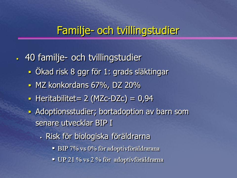 Familje- och tvillingstudier  40 familje- och tvillingstudier  Ökad risk 8 ggr för 1: grads släktingar  MZ konkordans 67%, DZ 20%  Heritabilitet= 2 (MZc-DZc) = 0,94  Adoptionsstudier; bortadoption av barn som senare utvecklar BIP I  Risk för biologiska föräldrarna  BIP 7% vs 0% för adoptivföräldrarana  UP 21 % vs 2 % för adoptivföräldrarna  40 familje- och tvillingstudier  Ökad risk 8 ggr för 1: grads släktingar  MZ konkordans 67%, DZ 20%  Heritabilitet= 2 (MZc-DZc) = 0,94  Adoptionsstudier; bortadoption av barn som senare utvecklar BIP I  Risk för biologiska föräldrarna  BIP 7% vs 0% för adoptivföräldrarana  UP 21 % vs 2 % för adoptivföräldrarna