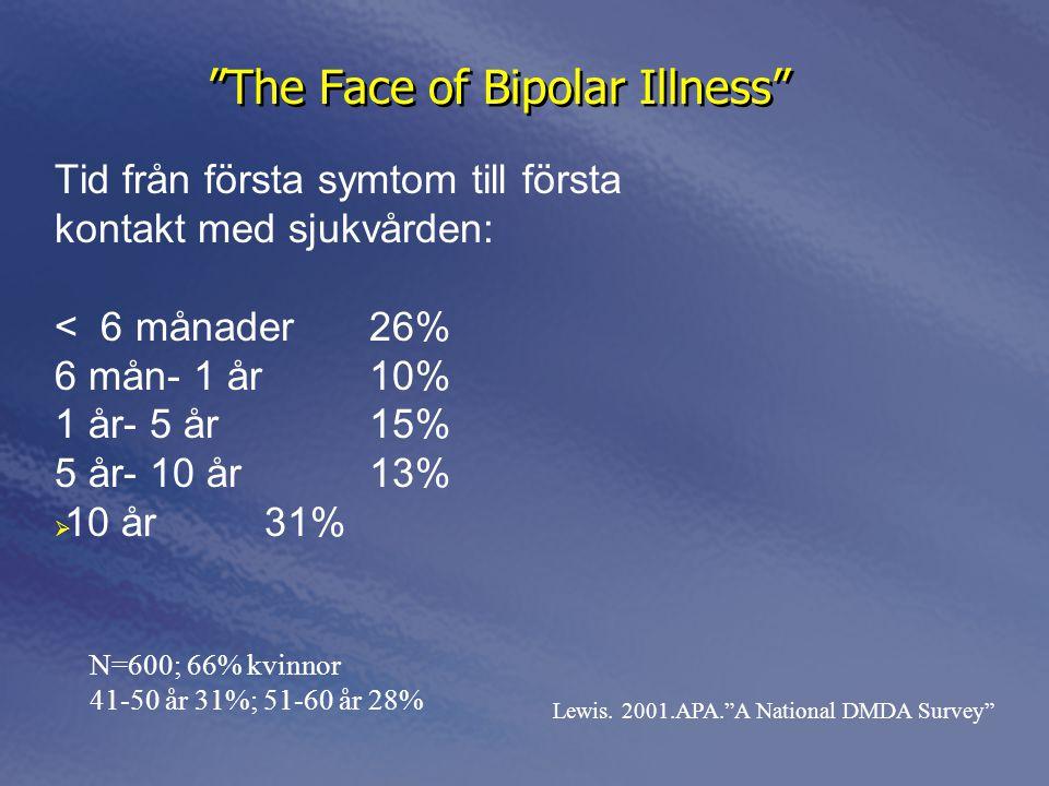 The Face of Bipolar Illness Tid från första symtom till första kontakt med sjukvården: < 6 månader26% 6 mån- 1 år10% 1 år- 5 år15% 5 år- 10 år13%  10 år31% Tid från första symtom till första kontakt med sjukvården: < 6 månader26% 6 mån- 1 år10% 1 år- 5 år15% 5 år- 10 år13%  10 år31% Lewis.