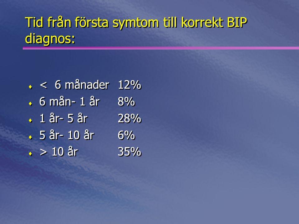 Tid från första symtom till korrekt BIP diagnos:  < 6 månader12%  6 mån- 1 år8%  1 år- 5 år28%  5 år- 10 år6%  > 10 år35%  < 6 månader12%  6 mån- 1 år8%  1 år- 5 år28%  5 år- 10 år6%  > 10 år35%
