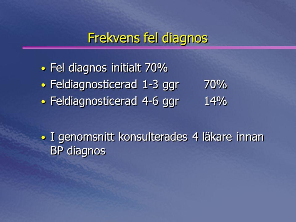 Frekvens fel diagnos • Fel diagnos initialt70% • Feldiagnosticerad 1-3 ggr70% • Feldiagnosticerad 4-6 ggr14% • I genomsnitt konsulterades 4 läkare innan BP diagnos • Fel diagnos initialt70% • Feldiagnosticerad 1-3 ggr70% • Feldiagnosticerad 4-6 ggr14% • I genomsnitt konsulterades 4 läkare innan BP diagnos