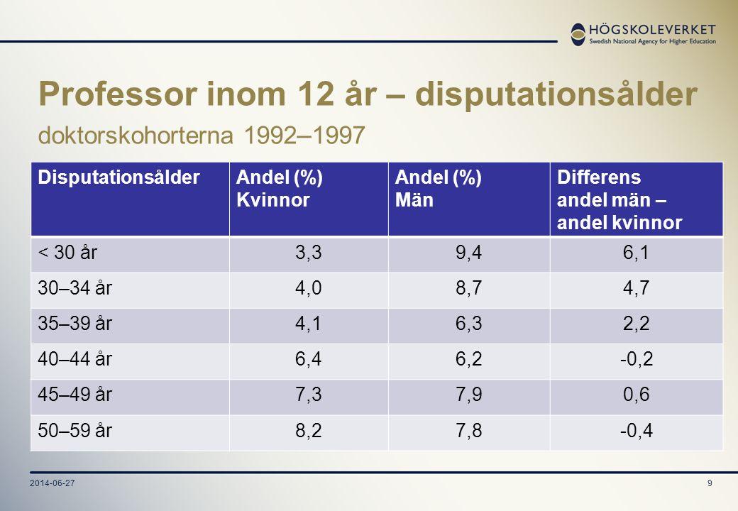 2014-06-279 Professor inom 12 år – disputationsålder doktorskohorterna 1992 – 1997 DisputationsålderAndel (%) Kvinnor Andel (%) Män Differens andel mä