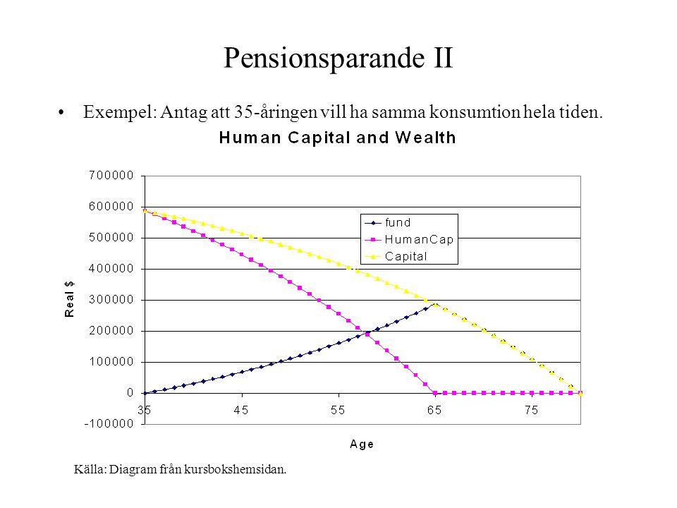 Pensionsparande II •Exempel: Antag att 35-åringen vill ha samma konsumtion hela tiden. Källa: Diagram från kursbokshemsidan.