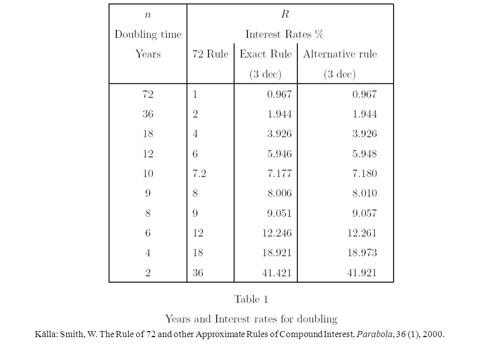 Källa: Smith, W. The Rule of 72 and other Approximate Rules of Compound Interest, Parabola, 36 (1), 2000.