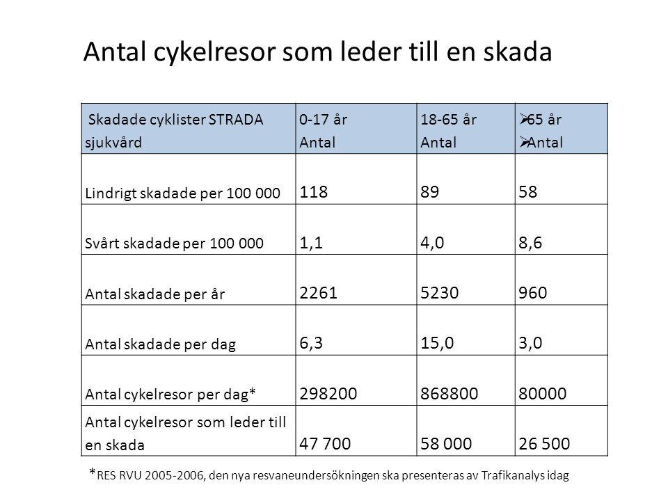 Skadade cyklister STRADA sjukvård 0-17 år Antal 18-65 år Antal  65 år  Antal Lindrigt skadade per 100 000 1188958 Svårt skadade per 100 000 1,14,08,
