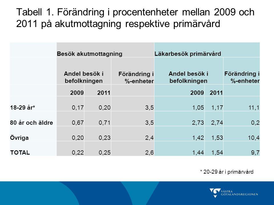 Tabell 1. Förändring i procentenheter mellan 2009 och 2011 på akutmottagning respektive primärvård Besök akutmottagningLäkarbesök primärvård Andel bes