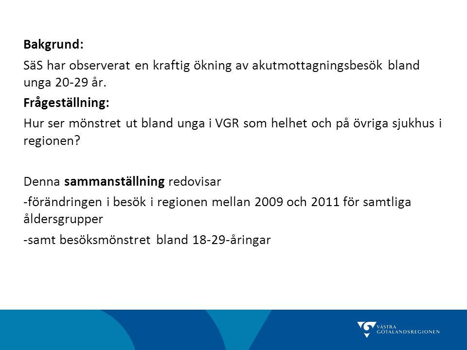 Bakgrund: SäS har observerat en kraftig ökning av akutmottagningsbesök bland unga 20-29 år.