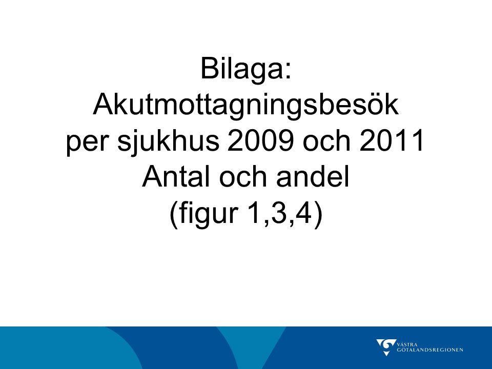 Bilaga: Akutmottagningsbesök per sjukhus 2009 och 2011 Antal och andel (figur 1,3,4)