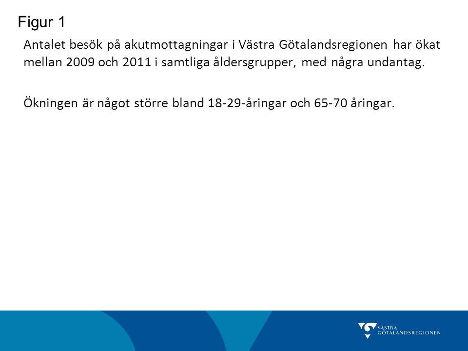 Antalet besök på akutmottagningar i Västra Götalandsregionen har ökat mellan 2009 och 2011 i samtliga åldersgrupper, med några undantag. Ökningen är n