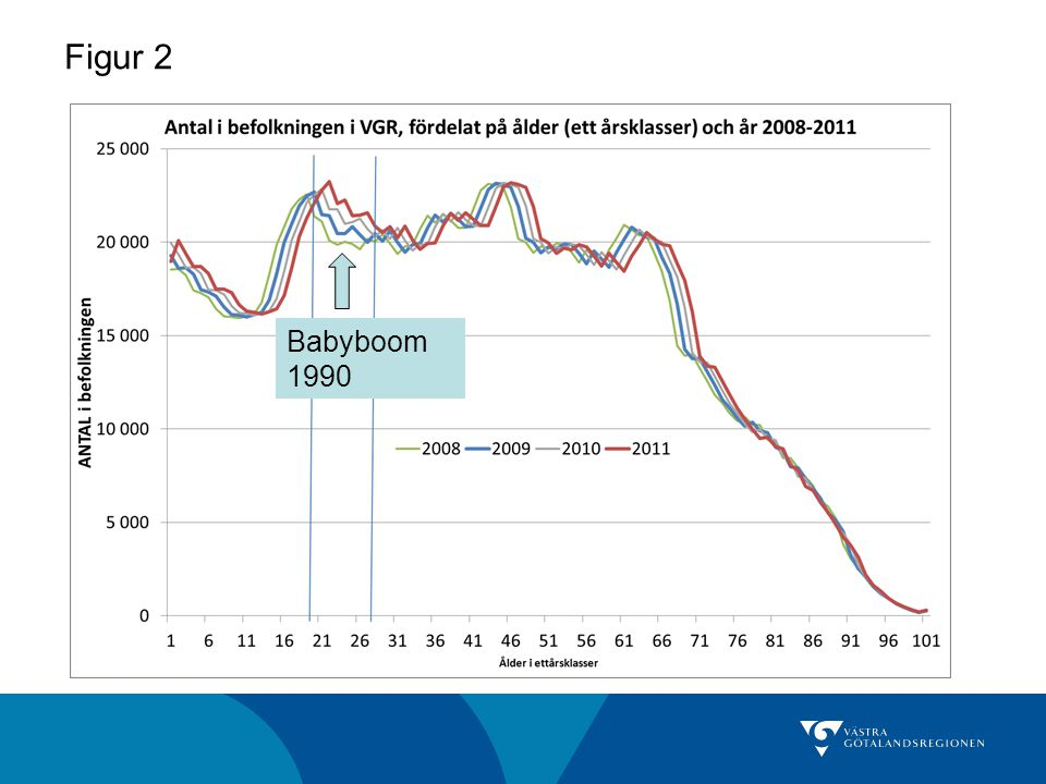 Sammanfattning akutbesök 18-29-åringar: Ökningen bland 18-29-åringar på akutmottagningen mellan 2009 och 2011 är direkt relaterat till den ökande andelen unga i befolkningen, dvs babyboomen i början av 1990-talet.