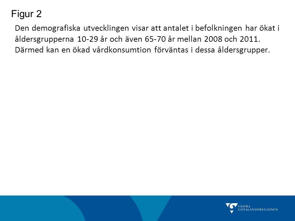 Figur 3 Antal besök per invånare på akutmottagningarna i VGR, per åldersgrupp, åren 2009 och 2011