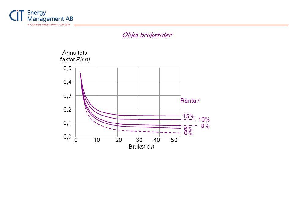 Brukstid n Annuitets faktor P(r,n) 0 10 20 30 40 50 0,5 0,4 0,3 0,2 0,1 0,0 15% 6% 10% 8% Ränta r 0% Olika brukstider