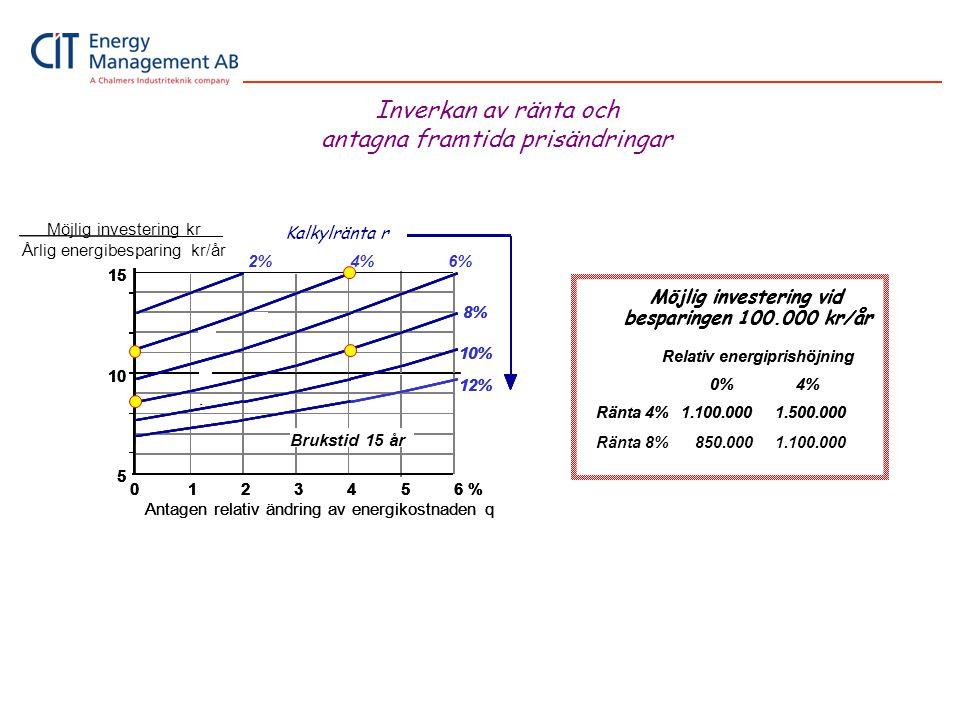 Relativ energiprishöjning 0% 4% Ränta 4% 1.100.000 1.500.000 Möjlig investering vid besparingen 100.000 kr/år Relativ energiprishöjning 0% 4% Ränta 4%