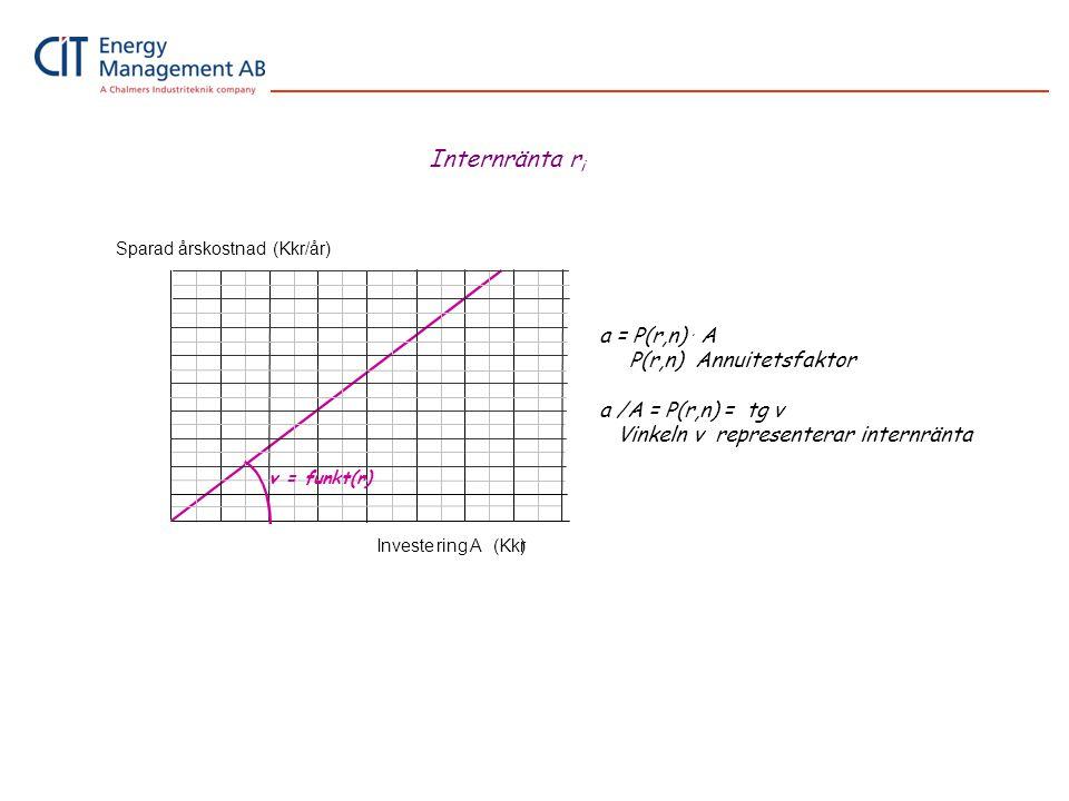 Sparad årskostnad (Kkr/år) Investering A(Kkr) v = funkt(r) a = P(r,n). A P(r,n) Annuitetsfaktor a /A = P(r,n) = tg v Vinkeln v representerar internrän