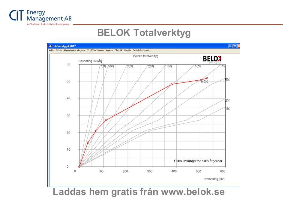 BELOK Totalverktyg Laddas hem gratis från www.belok.se