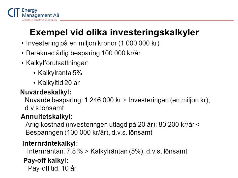 Exempel vid olika investeringskalkyler Nuvärdeskalkyl: Nuvärde besparing: 1 246 000 kr > Investeringen (en miljon kr), d.v.s lönsamt •Investering på e