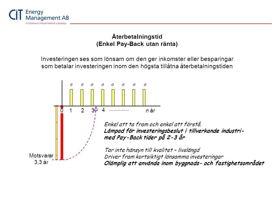 Återbetalningstid (Enkel Pay-Back utan ränta) Investeringen ses som lönsam om den ger inkomster eller besparingar som betalar investeringen inom den h