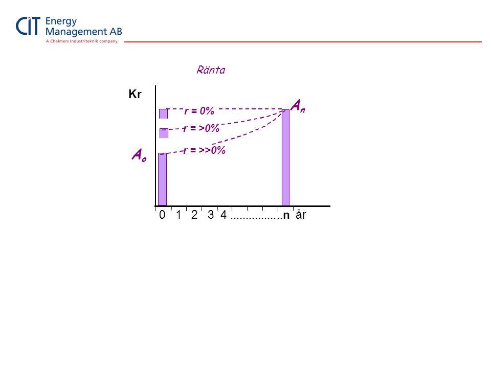 0 1 2 3 4.................n år Kr r = 0% r = >0% r = >>0% A n A o