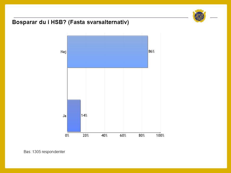 Bosparar du i HSB? (Fasta svarsalternativ) Bas: 1305 respondenter
