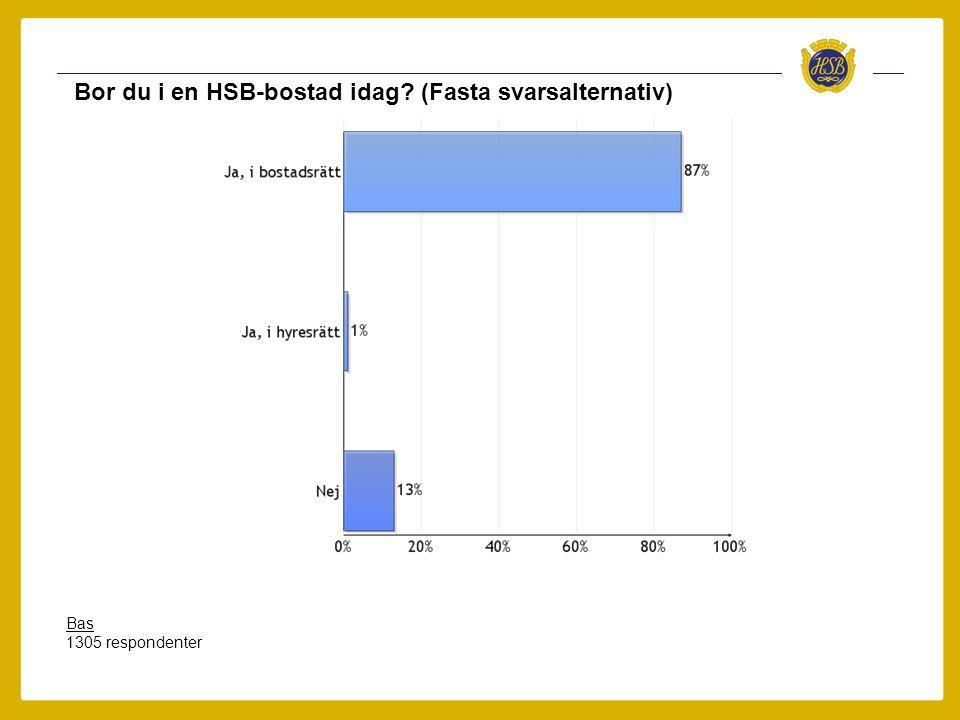 Bor du i en HSB-bostad idag? (Fasta svarsalternativ) Bas 1305 respondenter