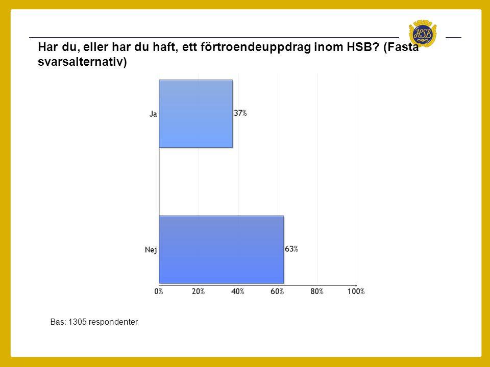 Har du, eller har du haft, ett förtroendeuppdrag inom HSB? (Fasta svarsalternativ) Bas: 1305 respondenter