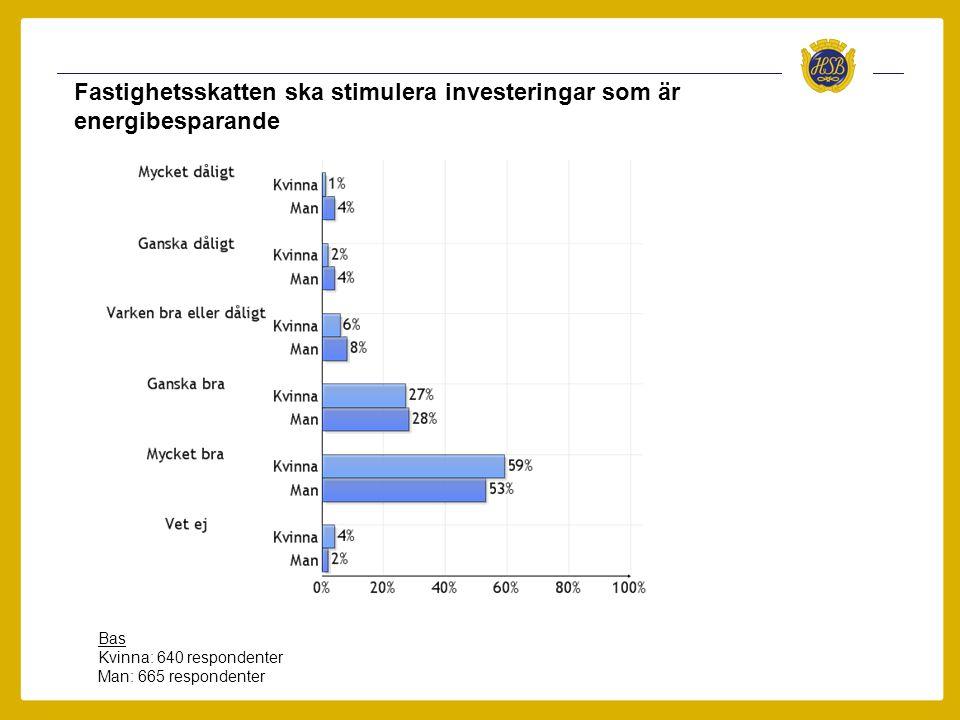 Fastighetsskatten ska stimulera investeringar som är energibesparande Bas Kvinna: 640 respondenter Man: 665 respondenter
