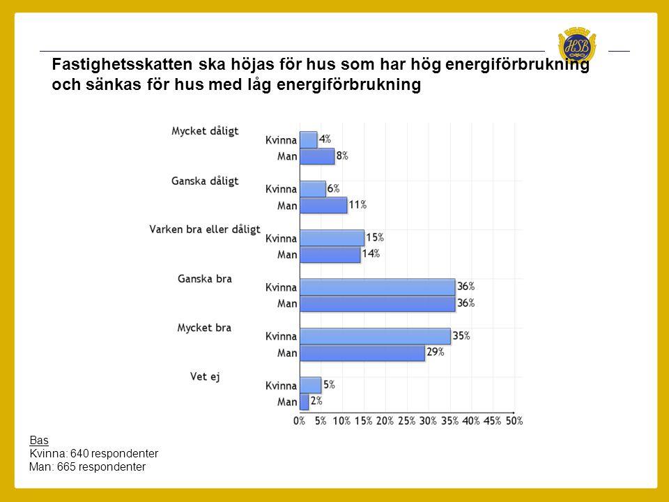 Fastighetsskatten ska höjas för hus som har hög energiförbrukning och sänkas för hus med låg energiförbrukning Bas Kvinna: 640 respondenter Man: 665 r