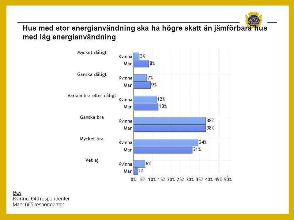 Hus med stor energianvändning ska ha högre skatt än jämförbara hus med låg energianvändning Bas Kvinna: 640 respondenter Man: 665 respondenter