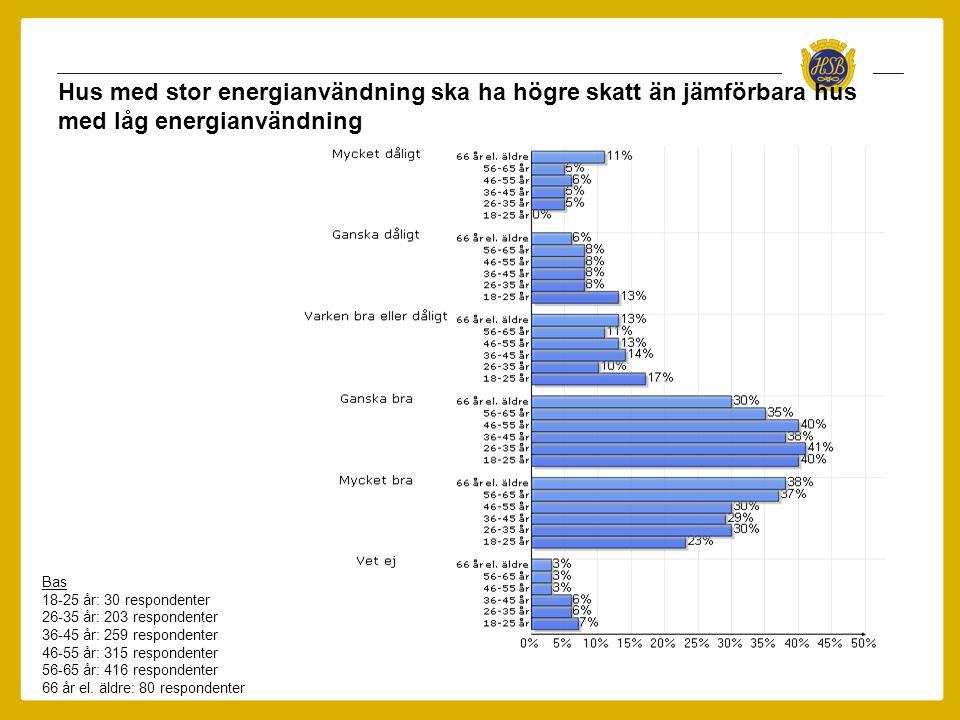 Hus med stor energianvändning ska ha högre skatt än jämförbara hus med låg energianvändning Bas 18-25 år: 30 respondenter 26-35 år: 203 respondenter 3