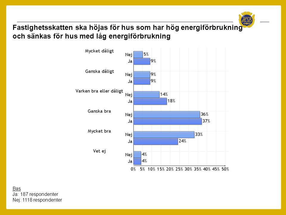 Fastighetsskatten ska höjas för hus som har hög energiförbrukning och sänkas för hus med låg energiförbrukning Bas Ja: 187 respondenter Nej: 1118 resp