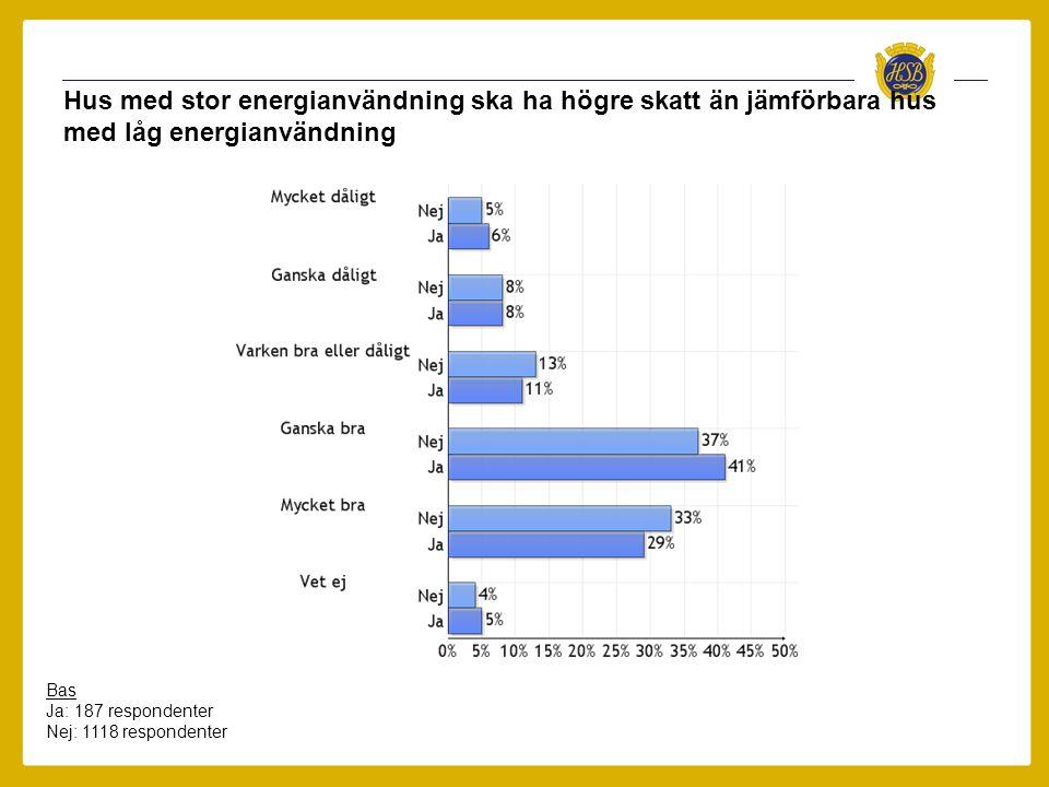 Hus med stor energianvändning ska ha högre skatt än jämförbara hus med låg energianvändning Bas Ja: 187 respondenter Nej: 1118 respondenter