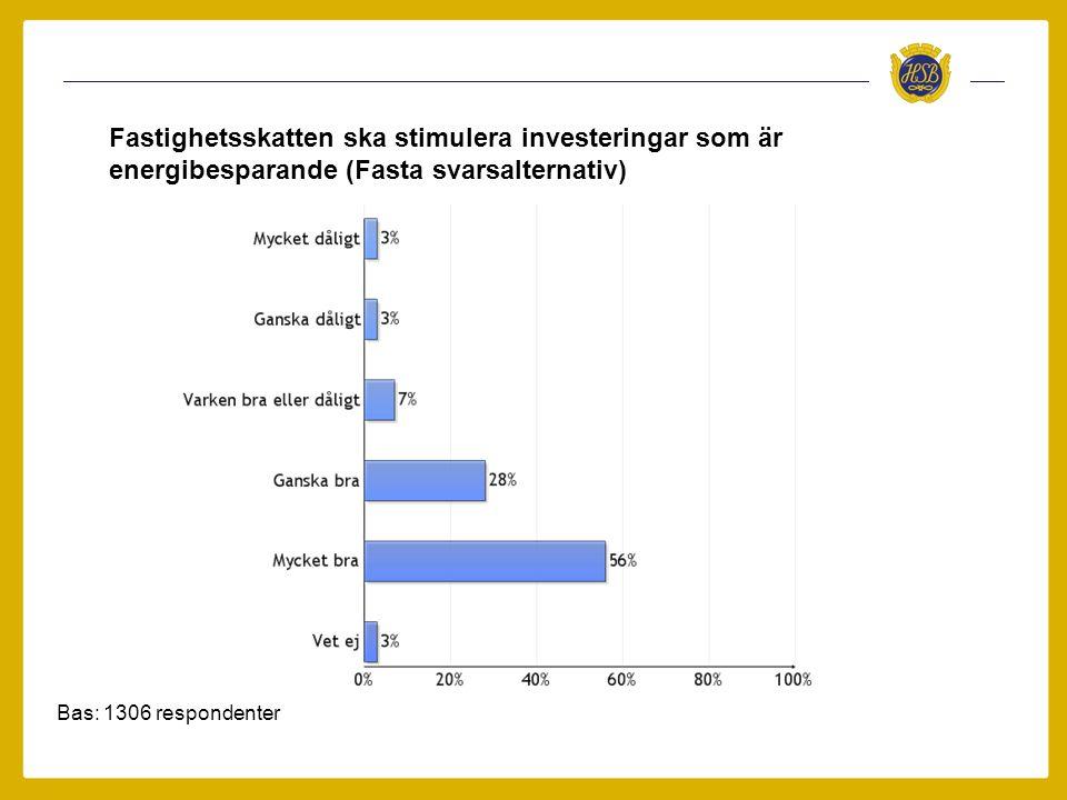 Bas: 1306 respondenter Fastighetsskatten ska stimulera investeringar som är energibesparande (Fasta svarsalternativ)
