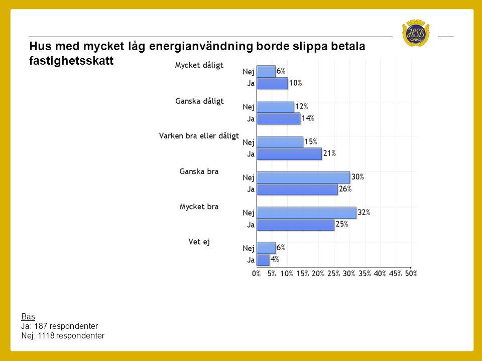 Hus med mycket låg energianvändning borde slippa betala fastighetsskatt Bas Ja: 187 respondenter Nej: 1118 respondenter