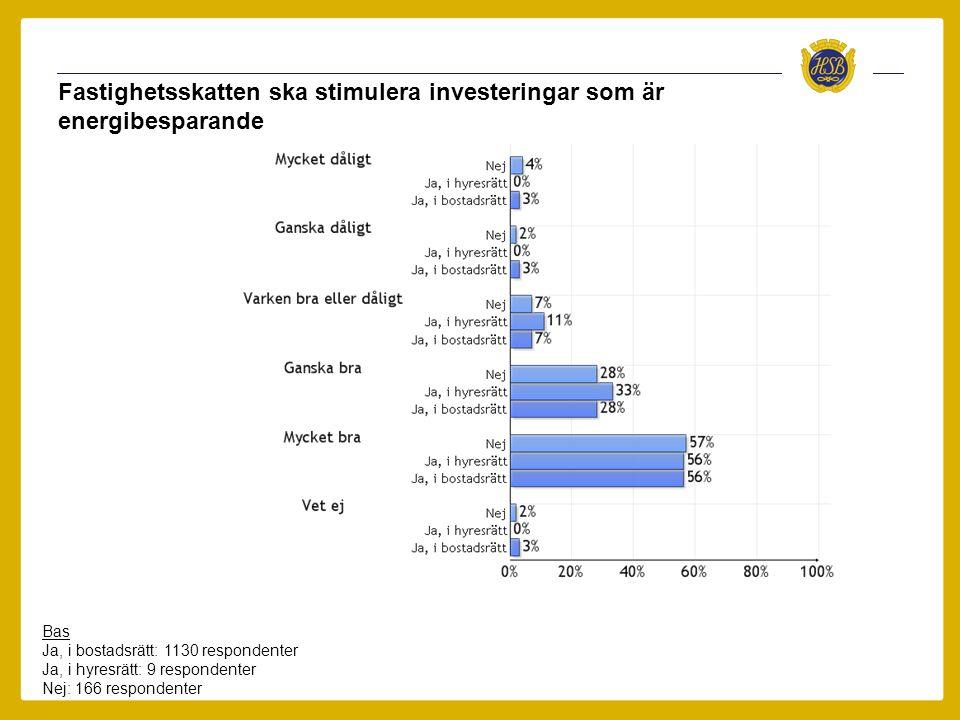 Fastighetsskatten ska stimulera investeringar som är energibesparande Bas Ja, i bostadsrätt: 1130 respondenter Ja, i hyresrätt: 9 respondenter Nej: 16