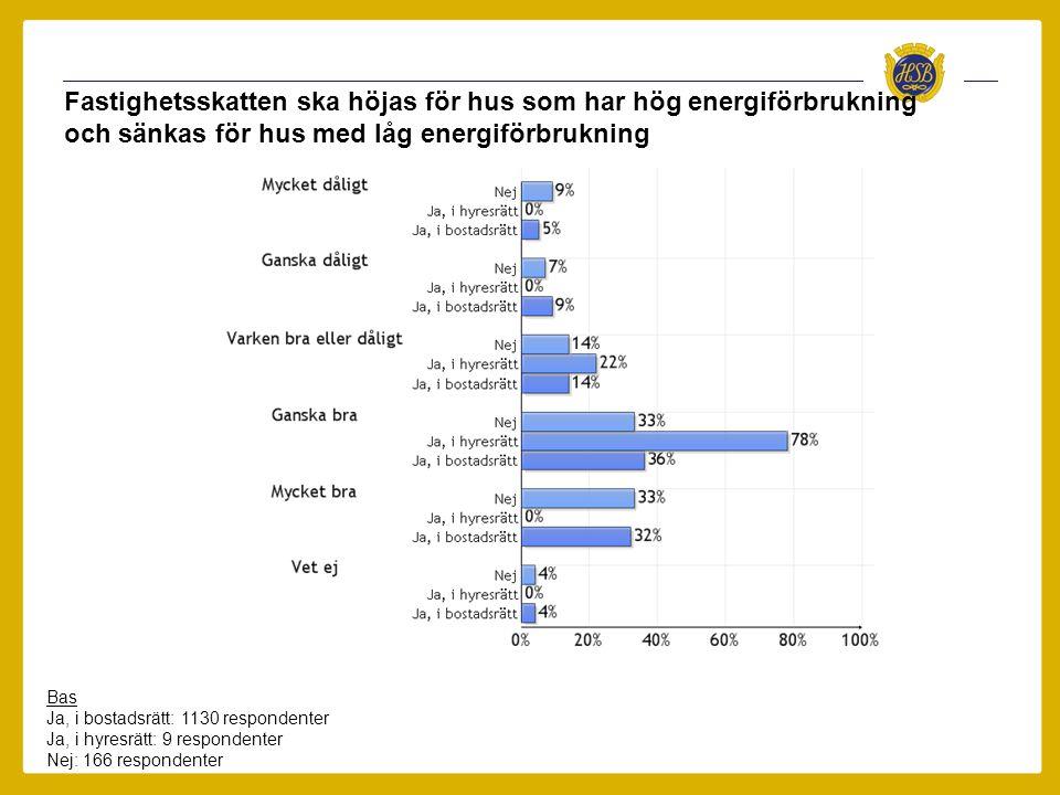Fastighetsskatten ska höjas för hus som har hög energiförbrukning och sänkas för hus med låg energiförbrukning Bas Ja, i bostadsrätt: 1130 respondente