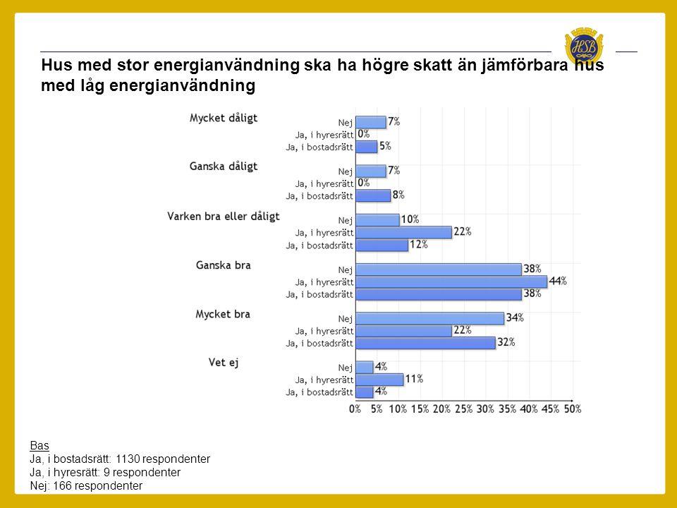 Hus med stor energianvändning ska ha högre skatt än jämförbara hus med låg energianvändning Bas Ja, i bostadsrätt: 1130 respondenter Ja, i hyresrätt: