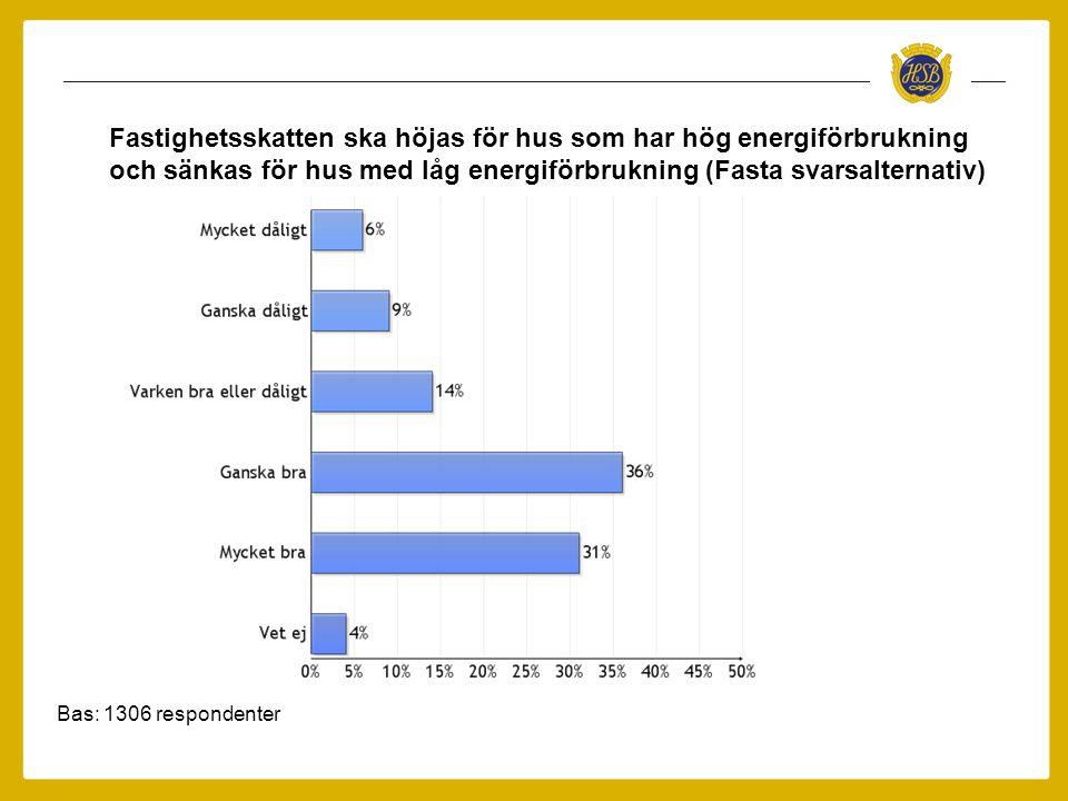 Hus med stor energianvändning ska ha högre skatt än jämförbara hus med låg energianvändning Bas Ja, i bostadsrätt: 1130 respondenter Ja, i hyresrätt: 9 respondenter Nej: 166 respondenter