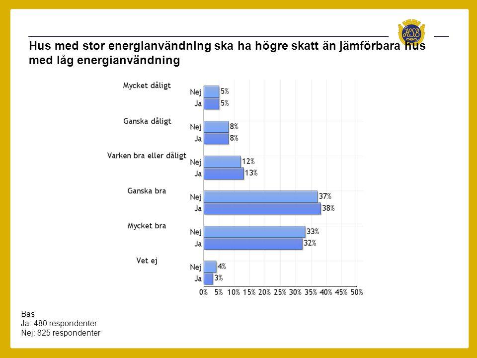 Hus med stor energianvändning ska ha högre skatt än jämförbara hus med låg energianvändning Bas Ja: 480 respondenter Nej: 825 respondenter