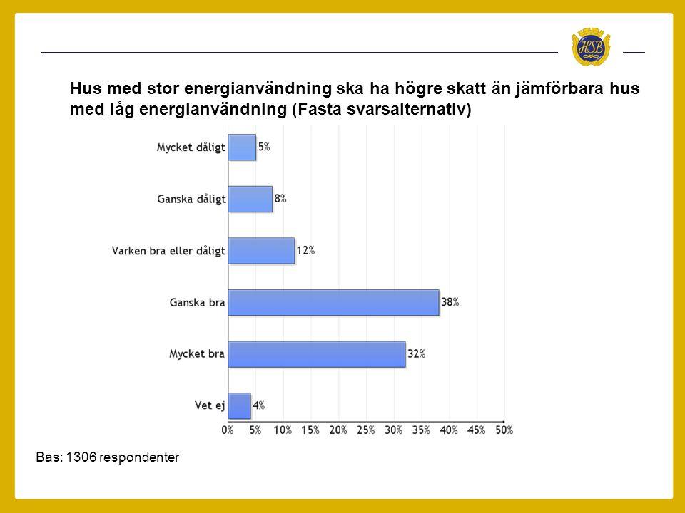 Hus med mycket låg energianvändning borde slippa betala fastighetsskatt Bas Ja, i bostadsrätt: 1130 respondenter Ja, i hyresrätt: 9 respondenter Nej: 166 respondenter