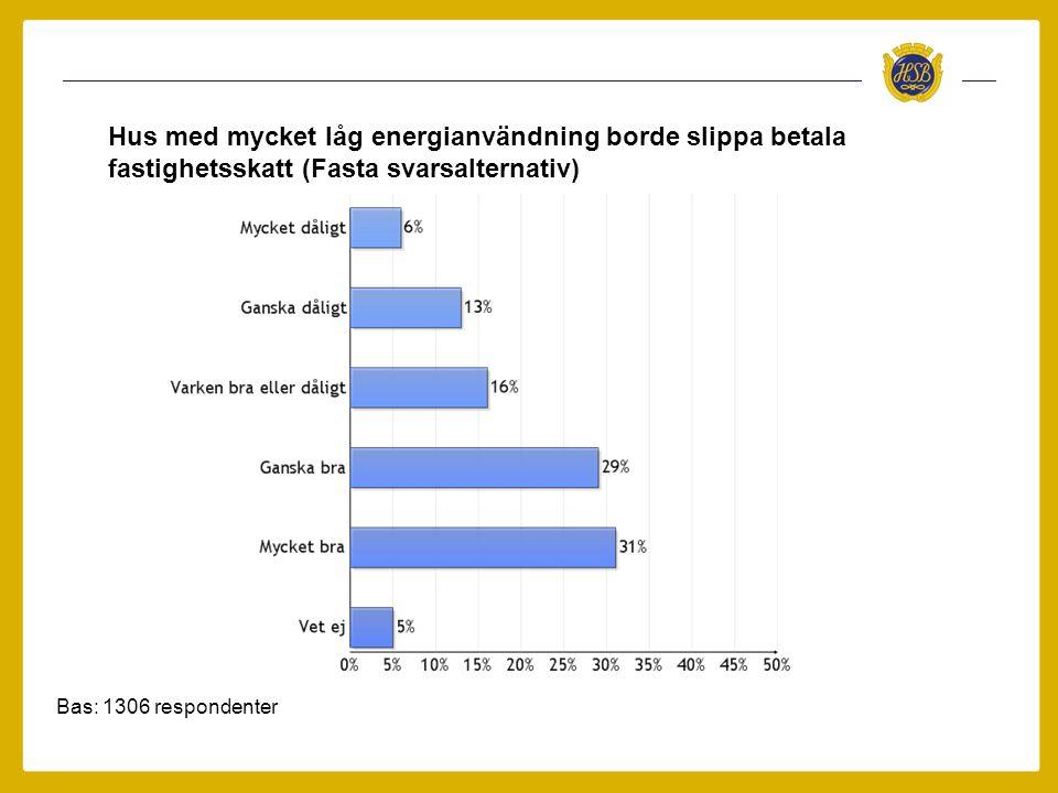 Bas: 1306 respondenter Hus med mycket låg energianvändning borde slippa betala fastighetsskatt (Fasta svarsalternativ)