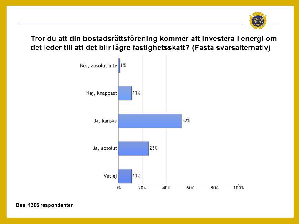 Bas: 1306 respondenter Tror du att din bostadsrättsförening kommer att investera i energi om det leder till att det blir lägre fastighetsskatt? (Fasta